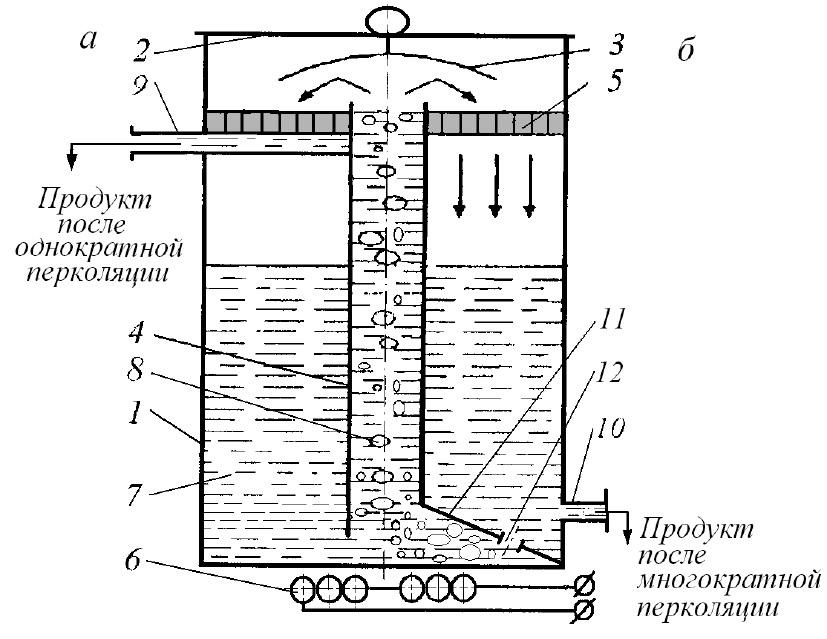 Схема перколяционных кофеварок